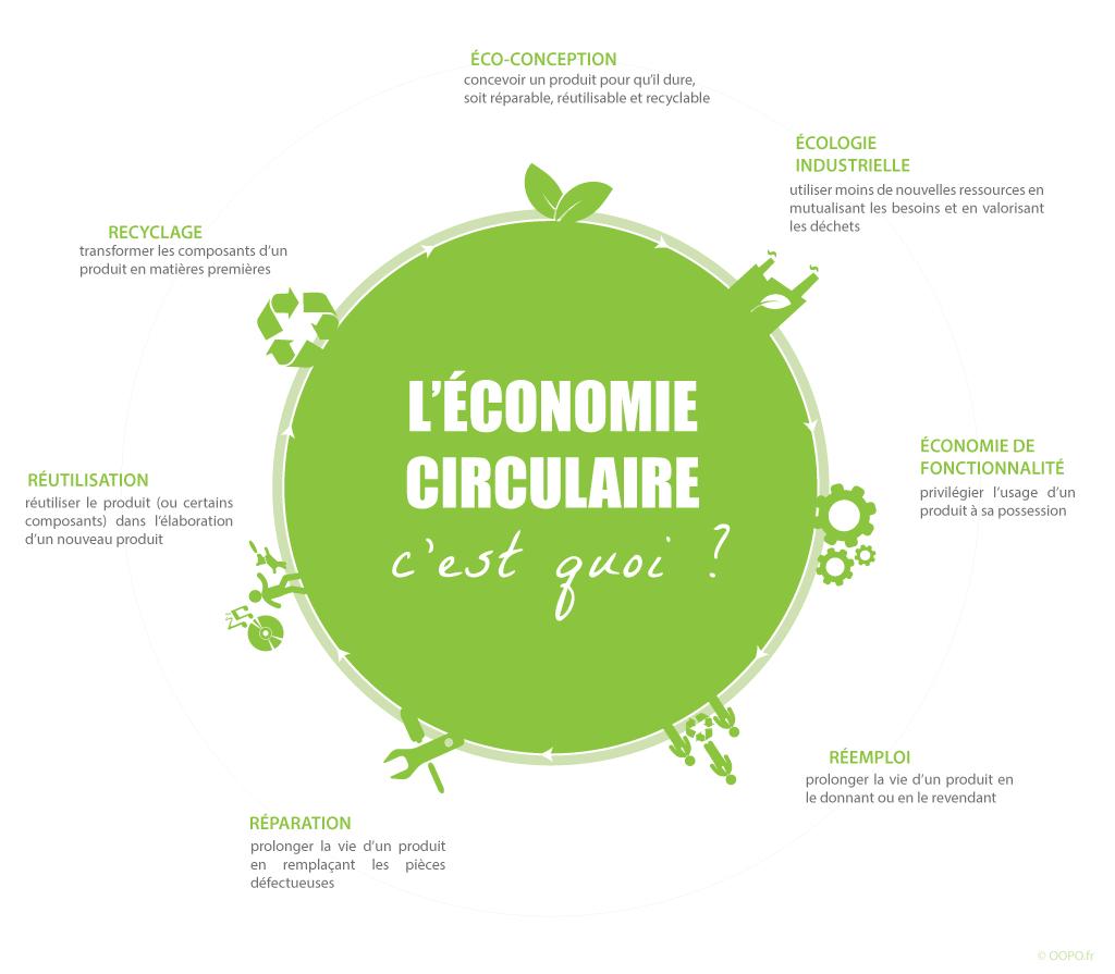 Économie circulaire : infographie explicative réalisée par OOPO.fr